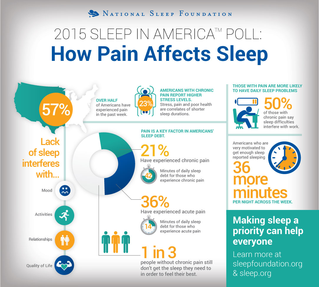 when you are so tired it hurts  the correlation between sleep and pain